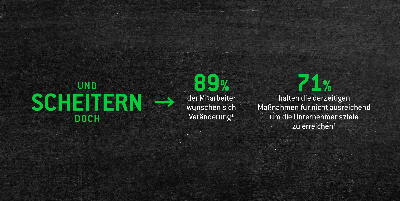 Blog_Headerbild_Infografik_Performance-Management