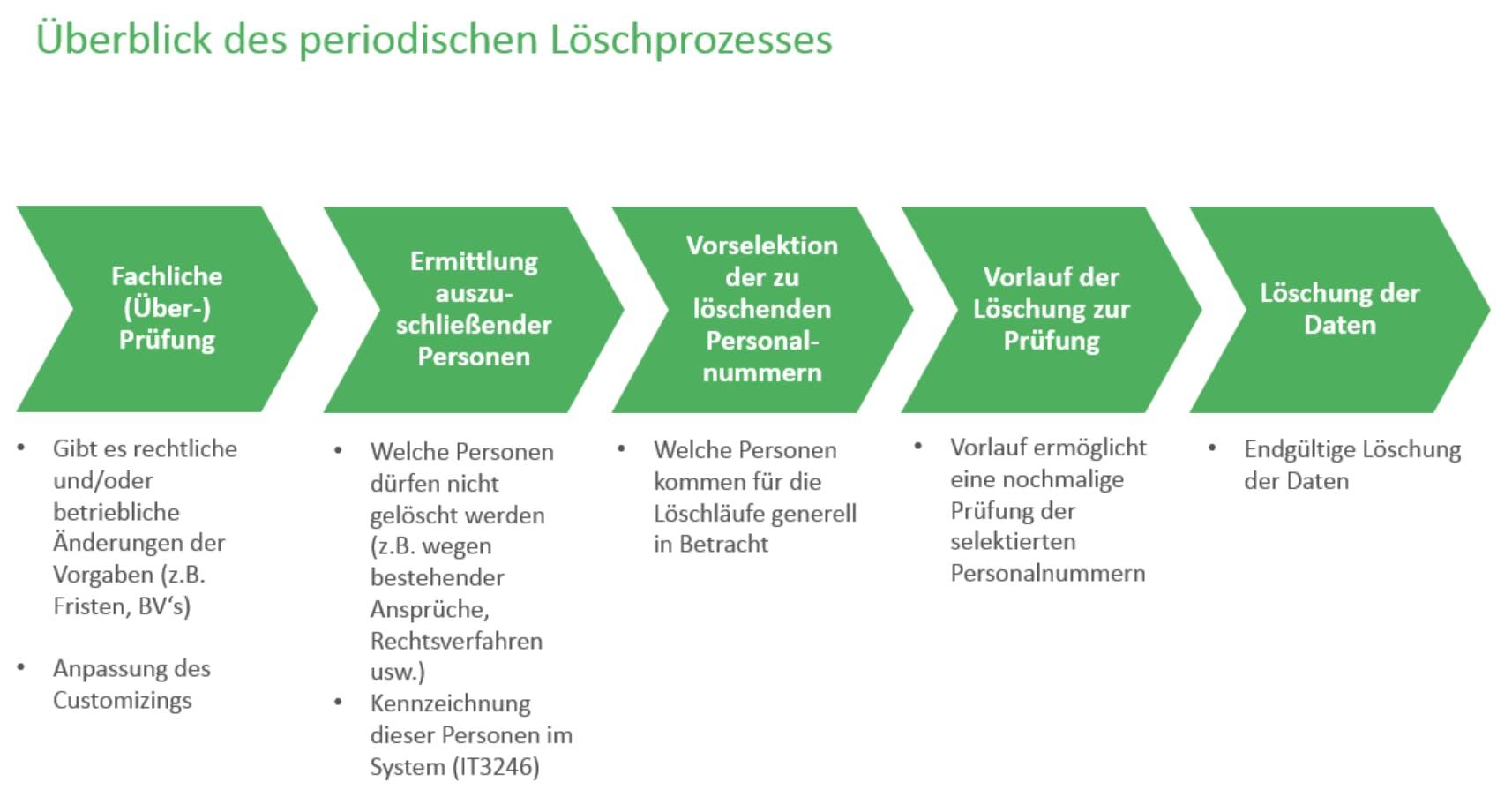 DSGVO_Löschprozess